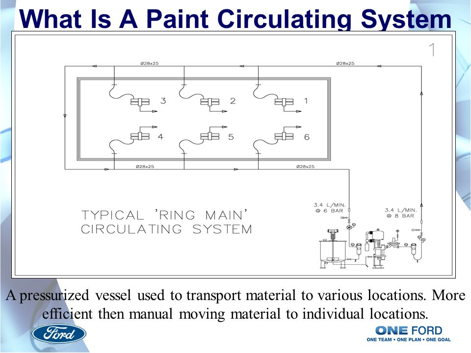 What Is A Paint Circulating System