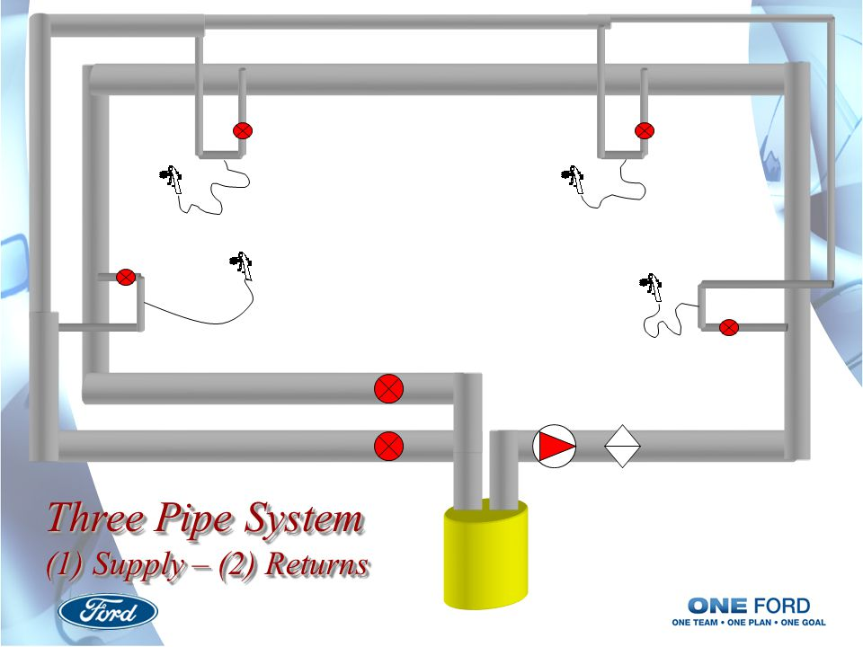 Three Pipe System (1) Supply – (2) Returns