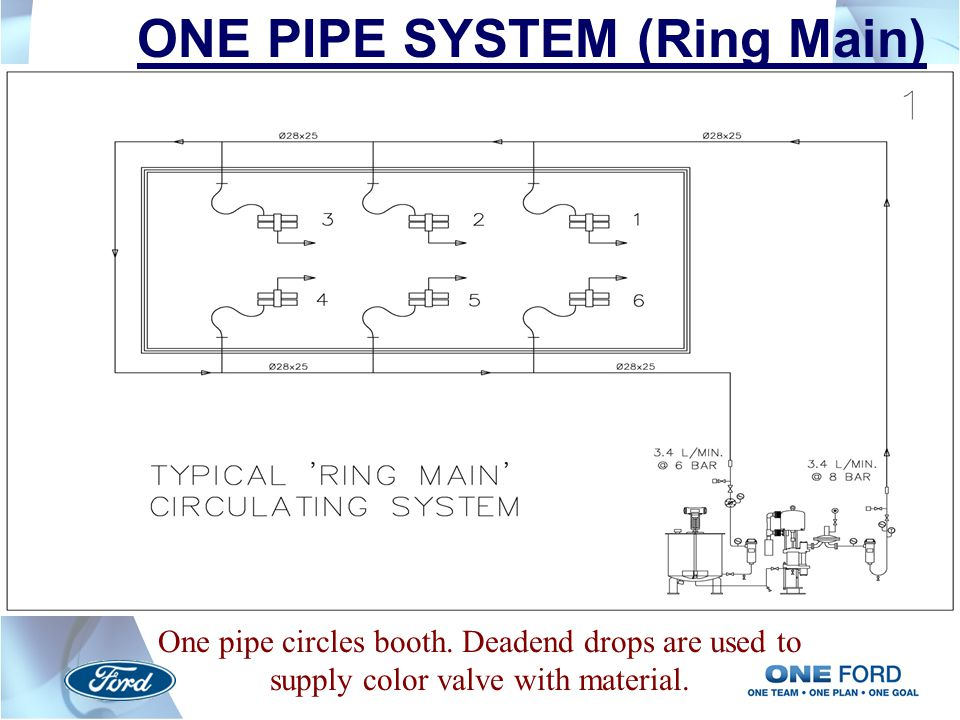 ONE PIPE SYSTEM (Ring Main)