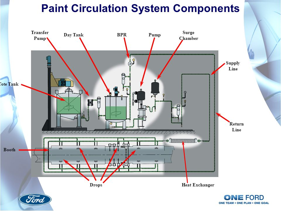 Paint Circulation System Components