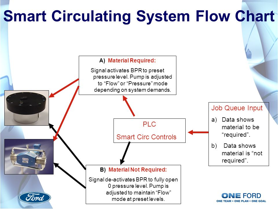 Smart Circulating System Flow Chart