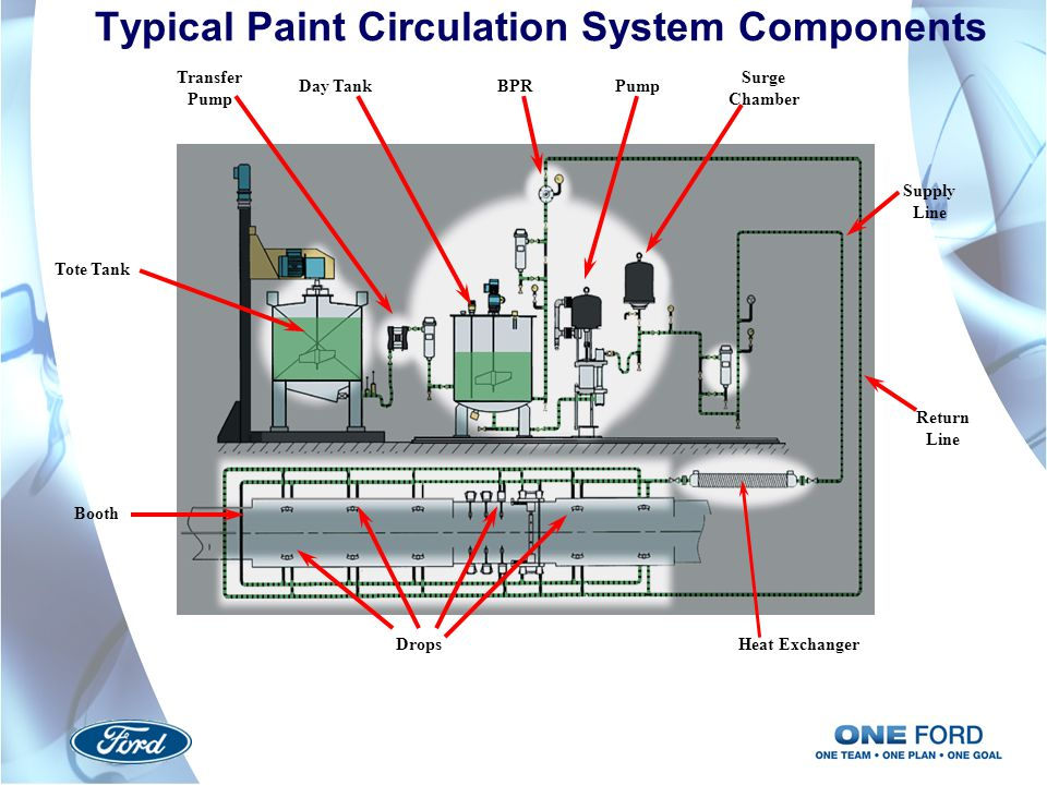 Typical Paint Circulation System Components