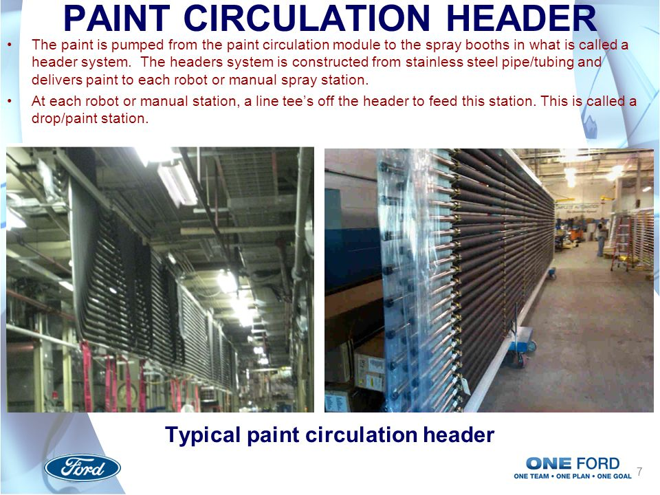 PAINT CIRCULATION HEADER Typical paint circulation header