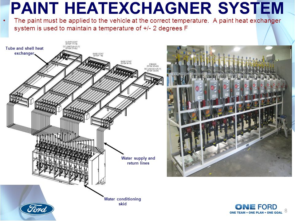 PAINT HEATEXCHAGNER SYSTEM