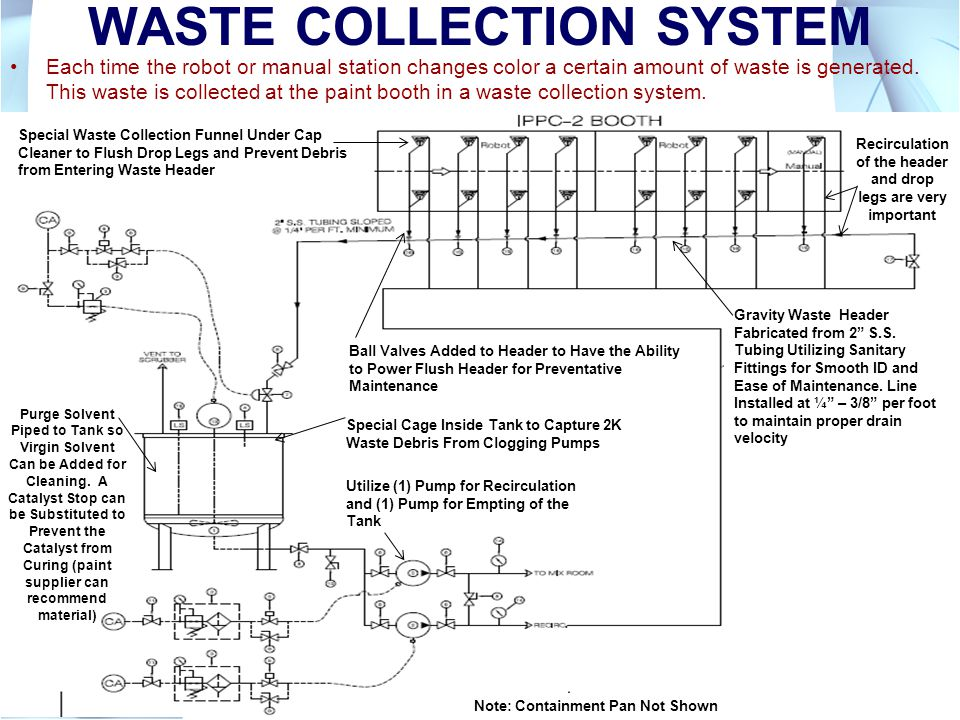 WASTE COLLECTION SYSTEM