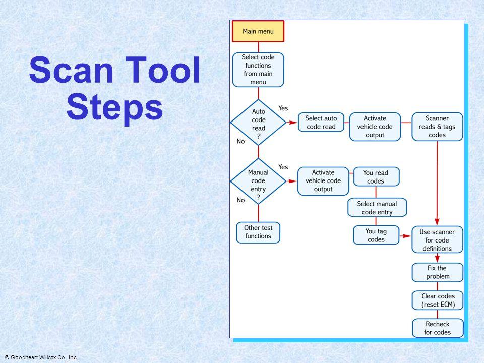 Scan Tool Steps