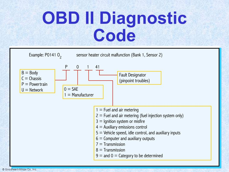 OBD II Diagnostic Code
