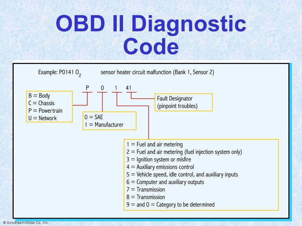 OBD II Diagnostic Code