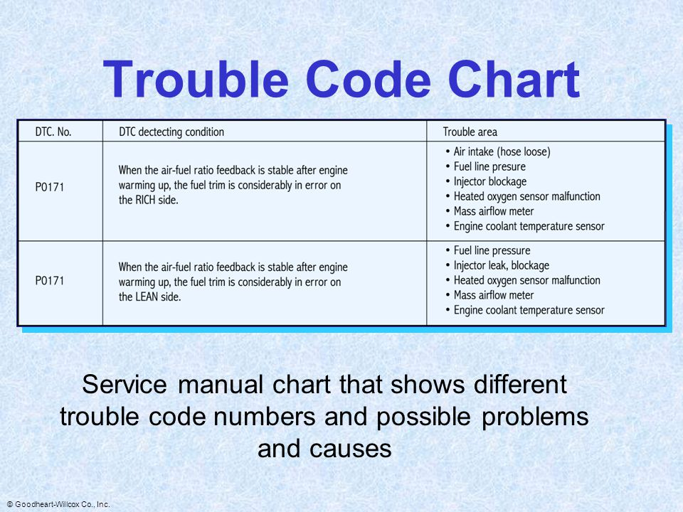 Trouble Code Chart Service manual chart that shows different trouble code numbers and possible problems and causes.