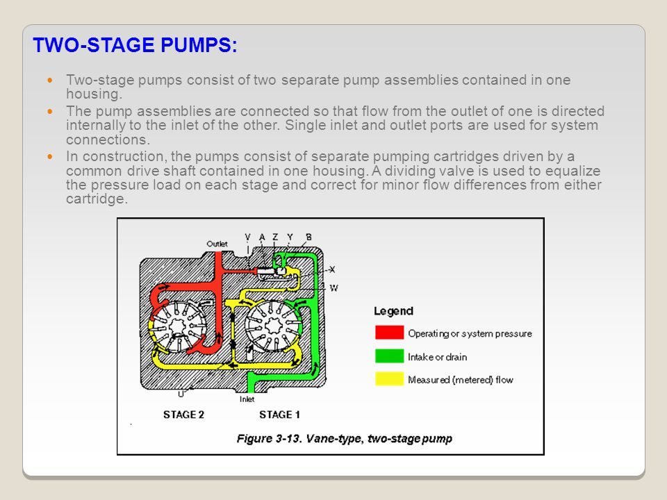 TWO-STAGE PUMPS: Two-stage pumps consist of two separate pump assemblies contained in one housing.