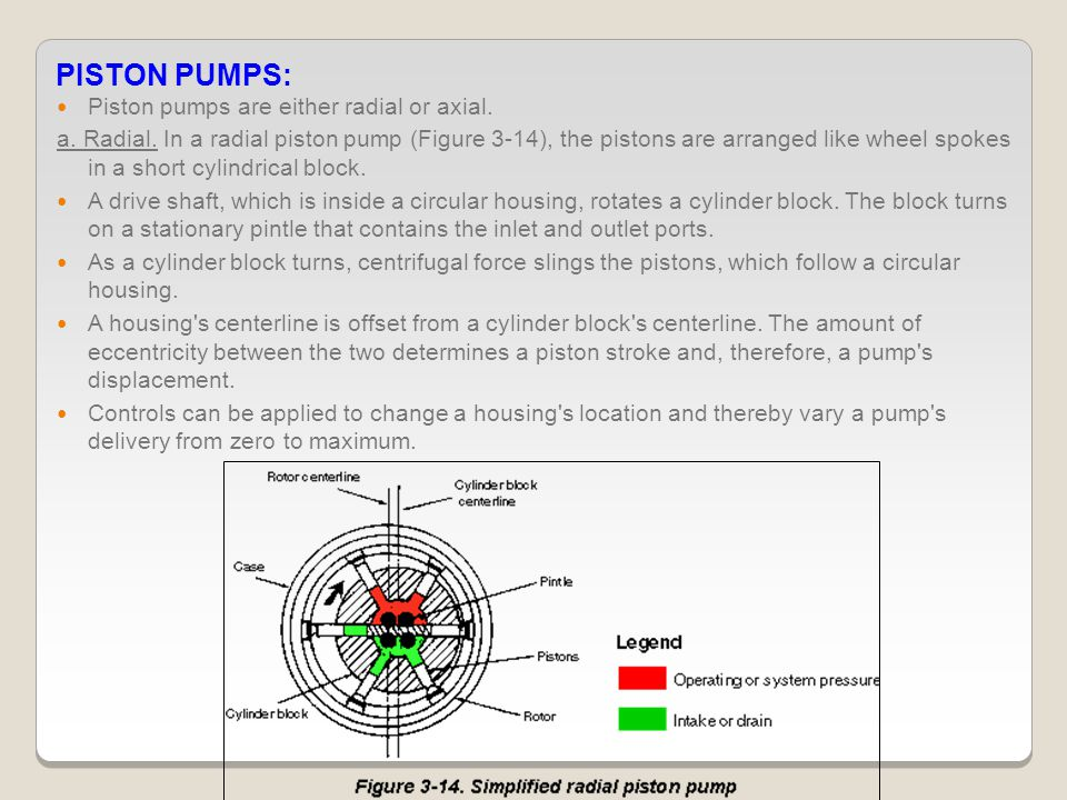 PISTON PUMPS: Piston pumps are either radial or axial.