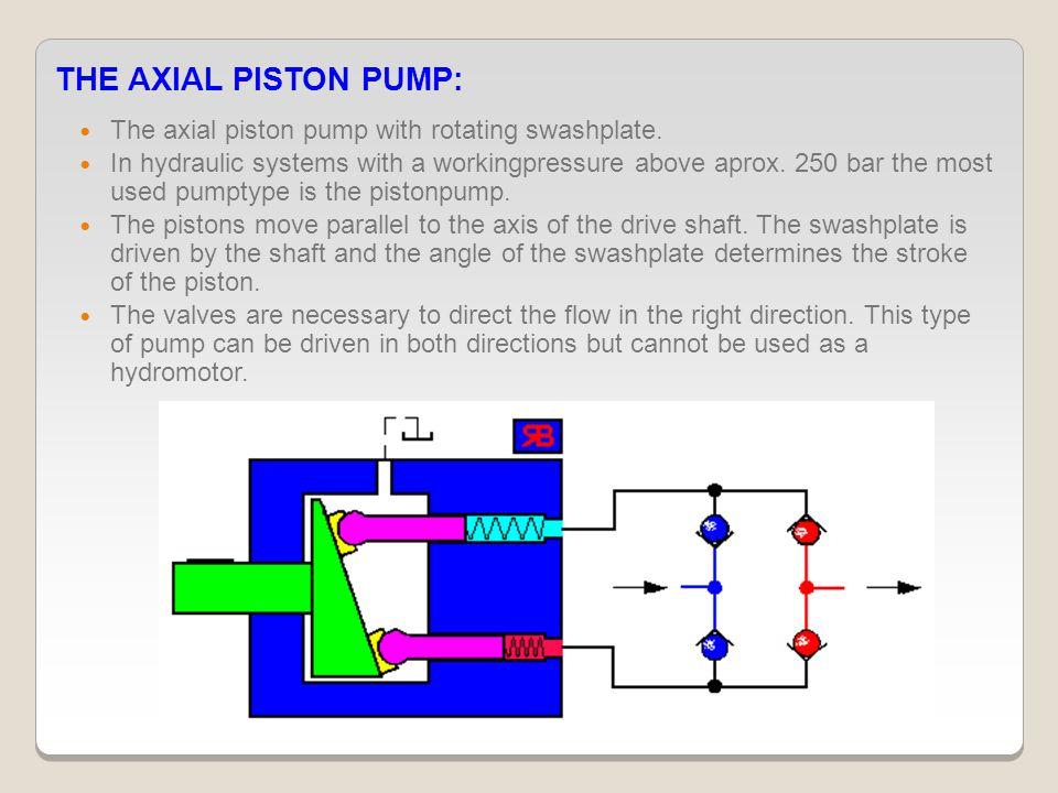 THE AXIAL PISTON PUMP: The axial piston pump with rotating swashplate.