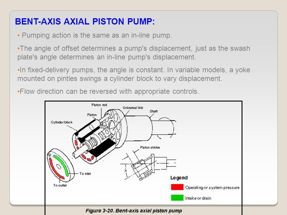 BENT-AXIS AXIAL PISTON PUMP: