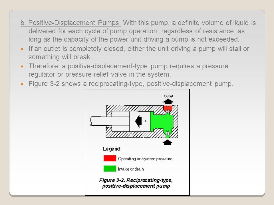 b. Positive-Displacement Pumps