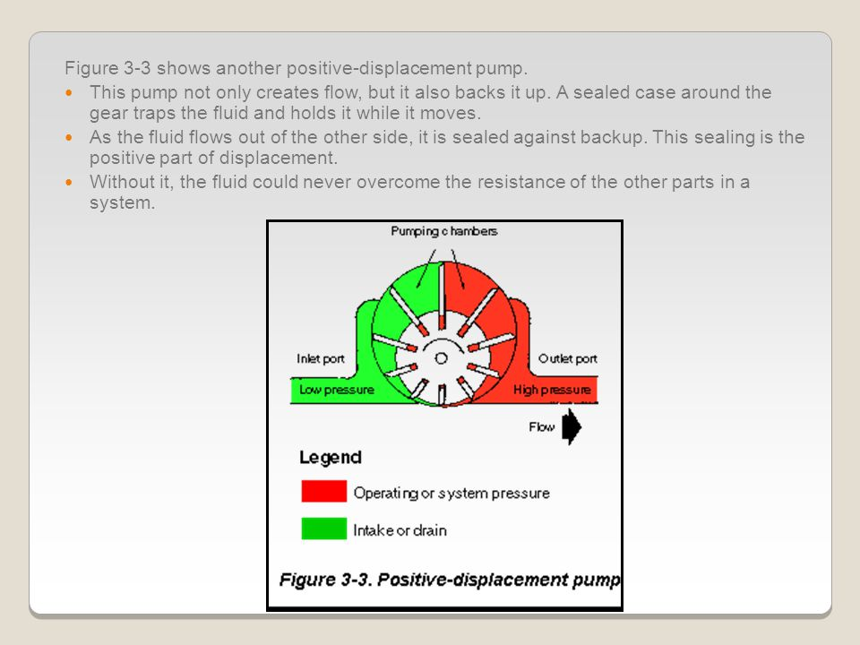 Figure 3-3 shows another positive-displacement pump.