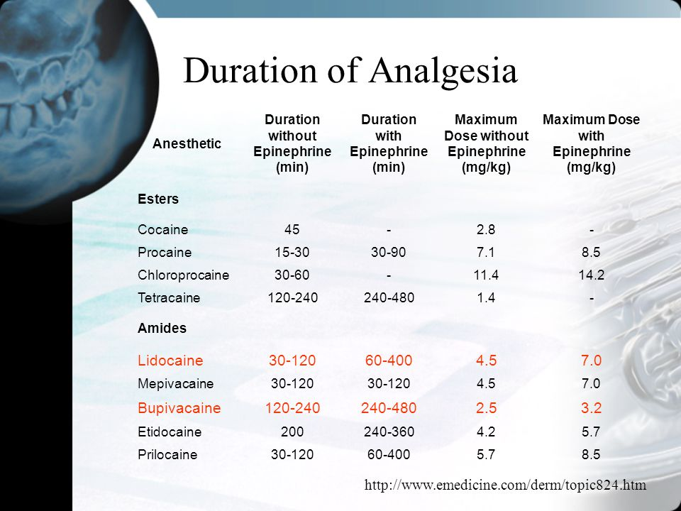 Duration of Analgesia Lidocaine 30-120 60-400 4.5 7.0 Bupivacaine 2.5