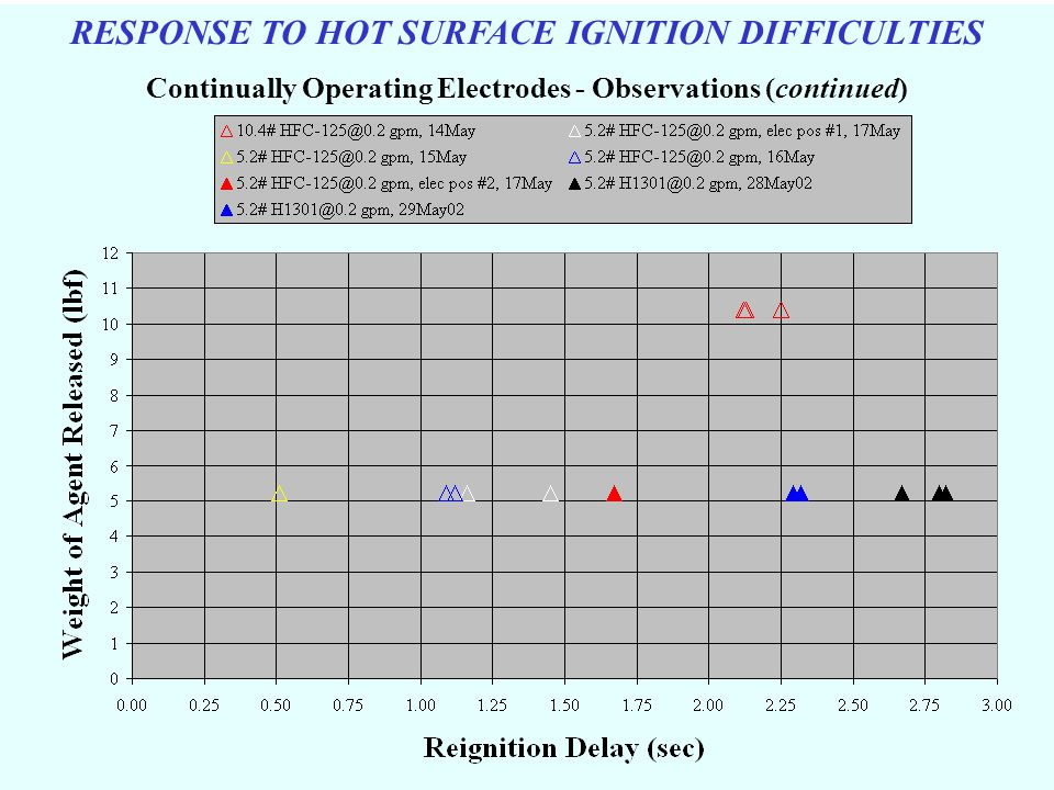 RESPONSE TO HOT SURFACE IGNITION DIFFICULTIES