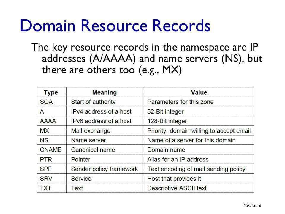 Domain Resource Records