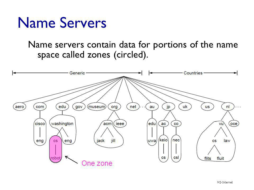 Name Servers Name servers contain data for portions of the name space called zones (circled). One zone.