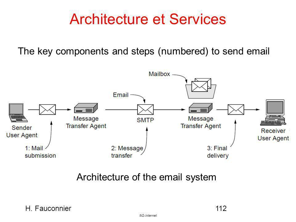 Architecture et Services
