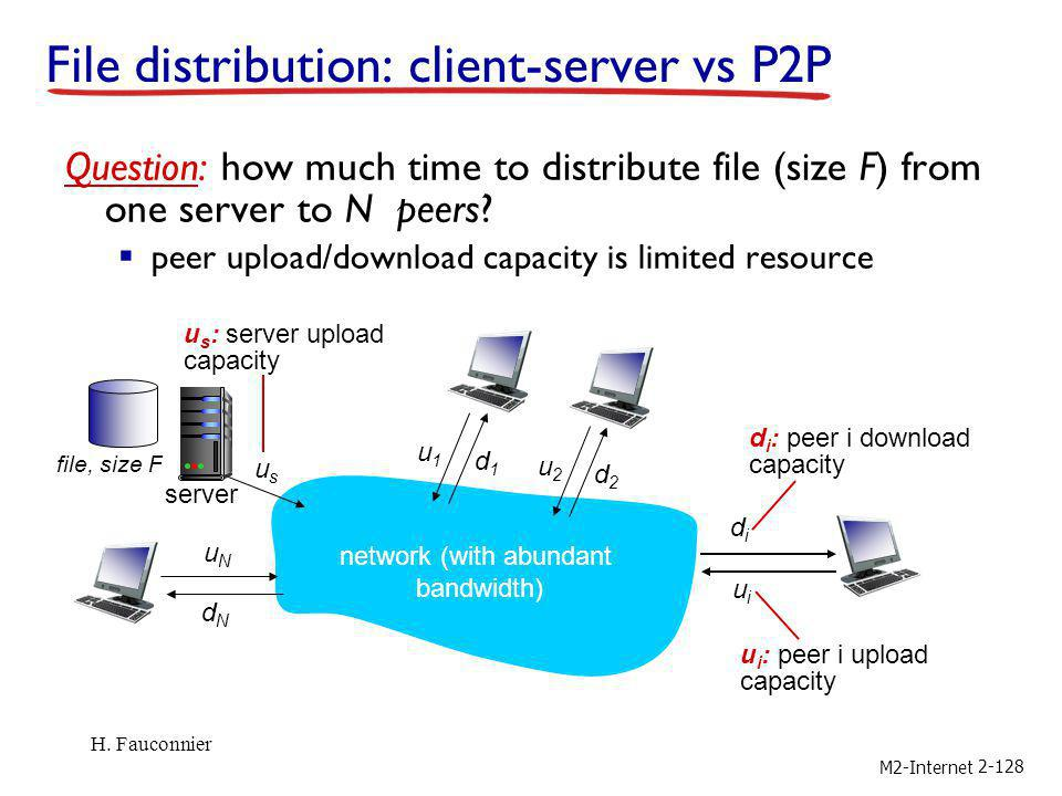 File distribution: client-server vs P2P
