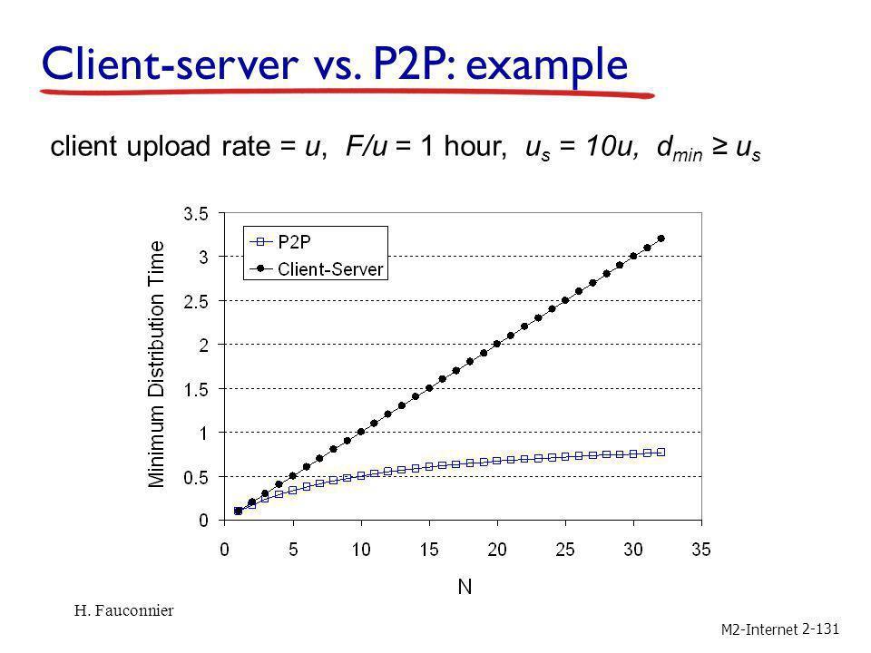 Client-server vs. P2P: example