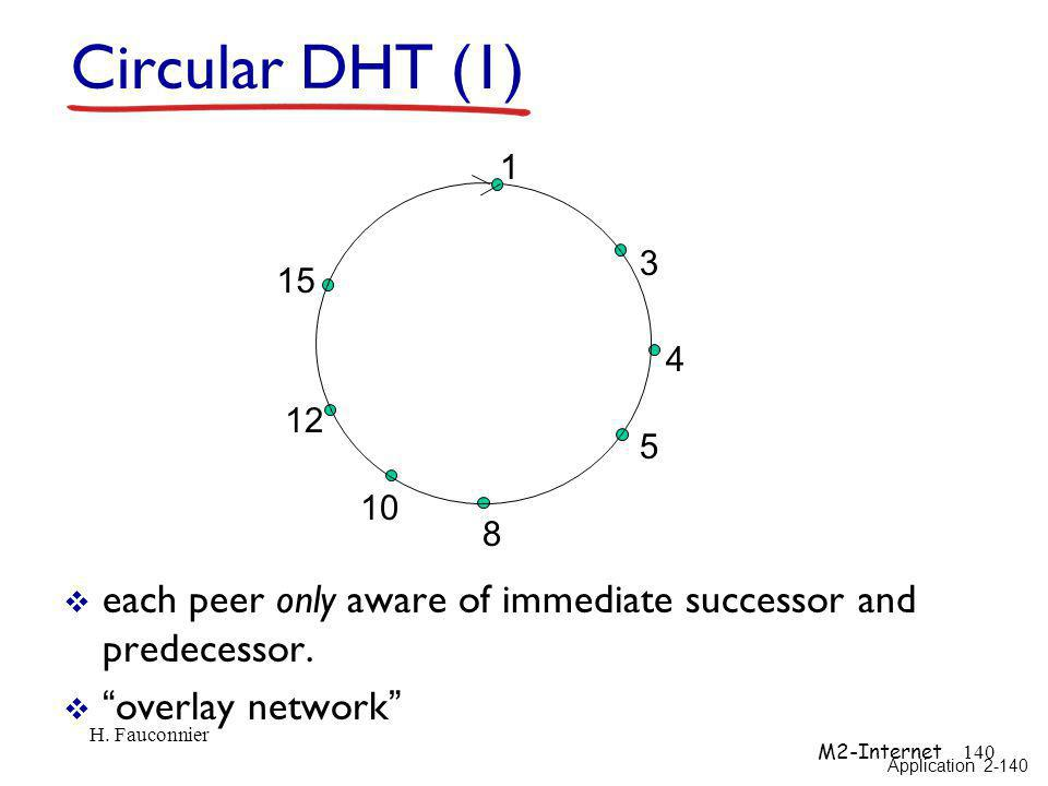 Circular DHT (1) 1. 3. 4. 5. 8. 10. 12. 15. each peer only aware of immediate successor and predecessor.