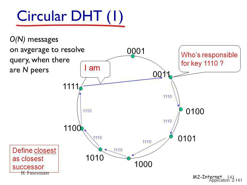 Circular DHT (1) O(N) messages on avgerage to resolve
