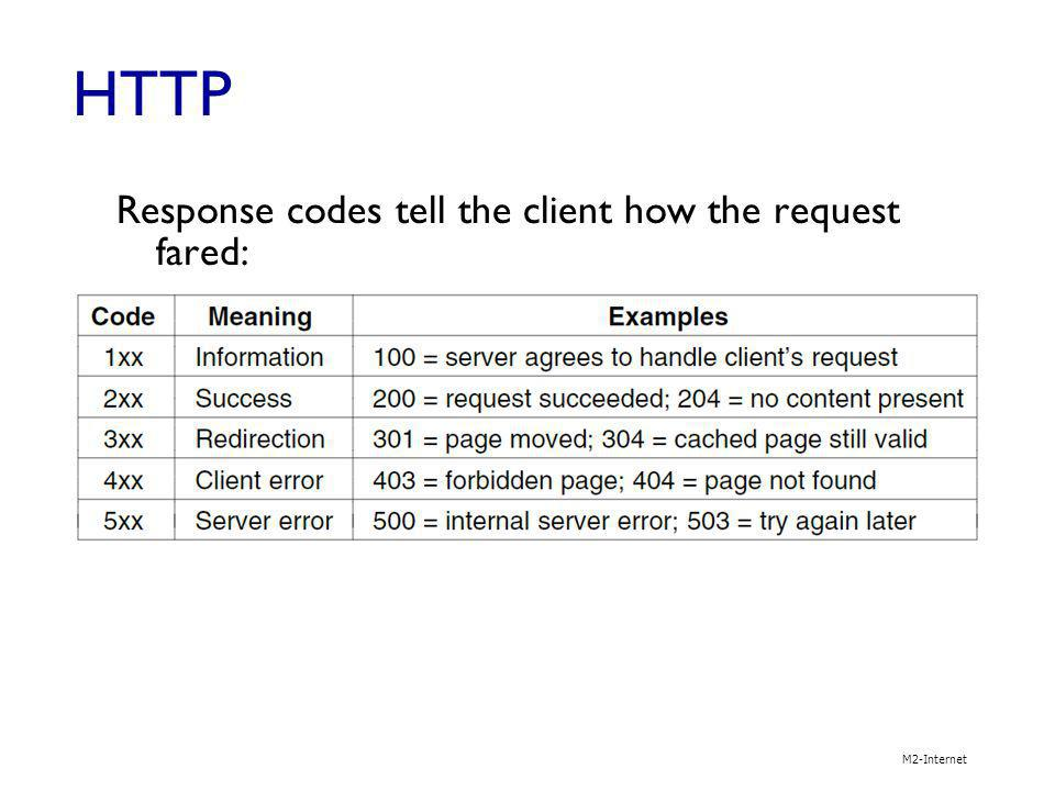 HTTP Response codes tell the client how the request fared: M2-Internet