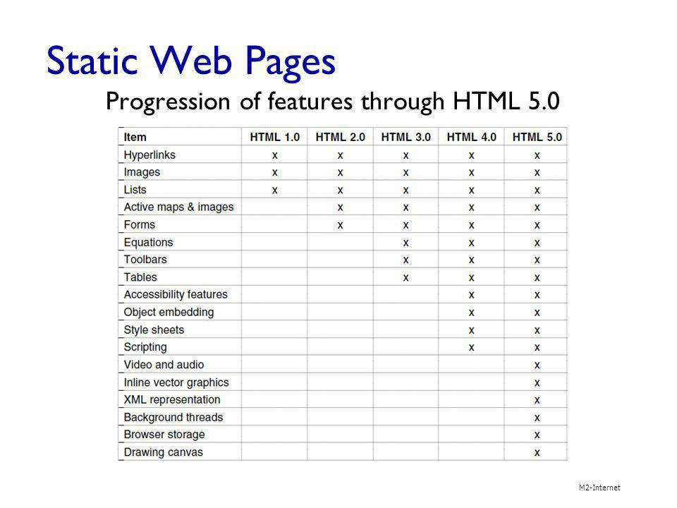 Static Web Pages Progression of features through HTML 5.0 M2-Internet