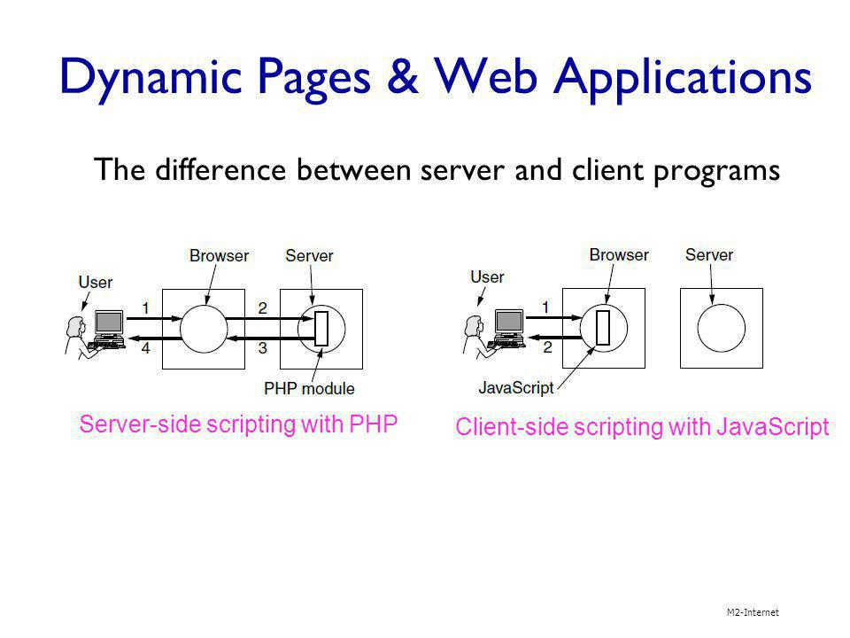 Dynamic Pages & Web Applications