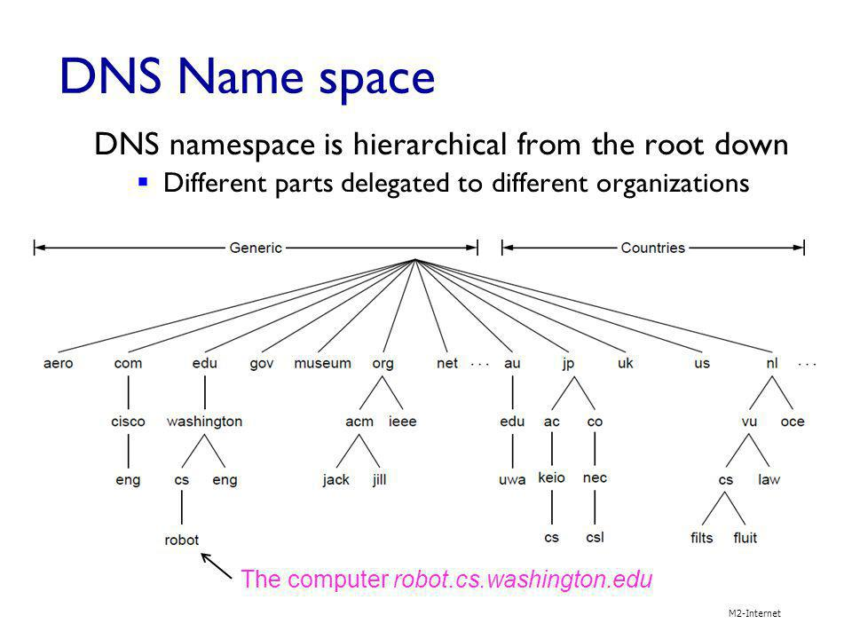 DNS Name space DNS namespace is hierarchical from the root down