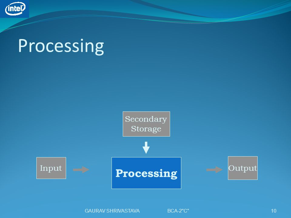 Processing Processing Secondary Storage Input Output