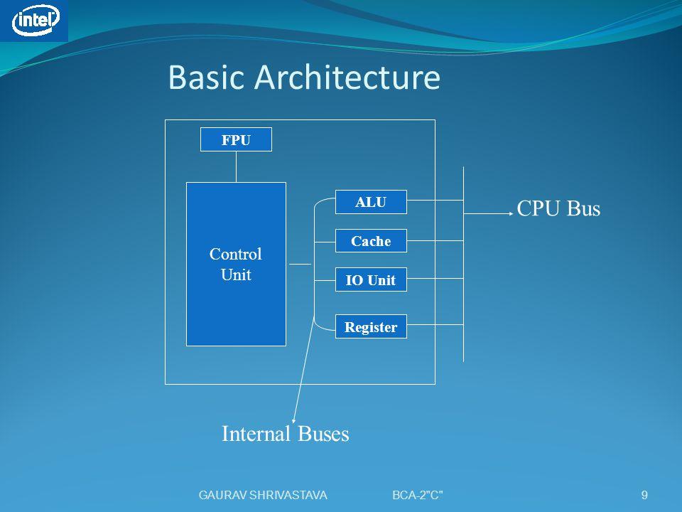 Basic Architecture CPU Bus Internal Buses Control Unit FPU ALU Cache