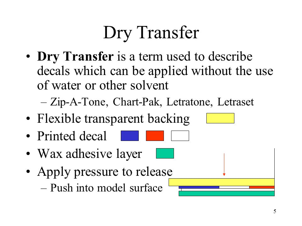 Dry Transfer Dry Transfer is a term used to describe decals which can be applied without the use of water or other solvent.