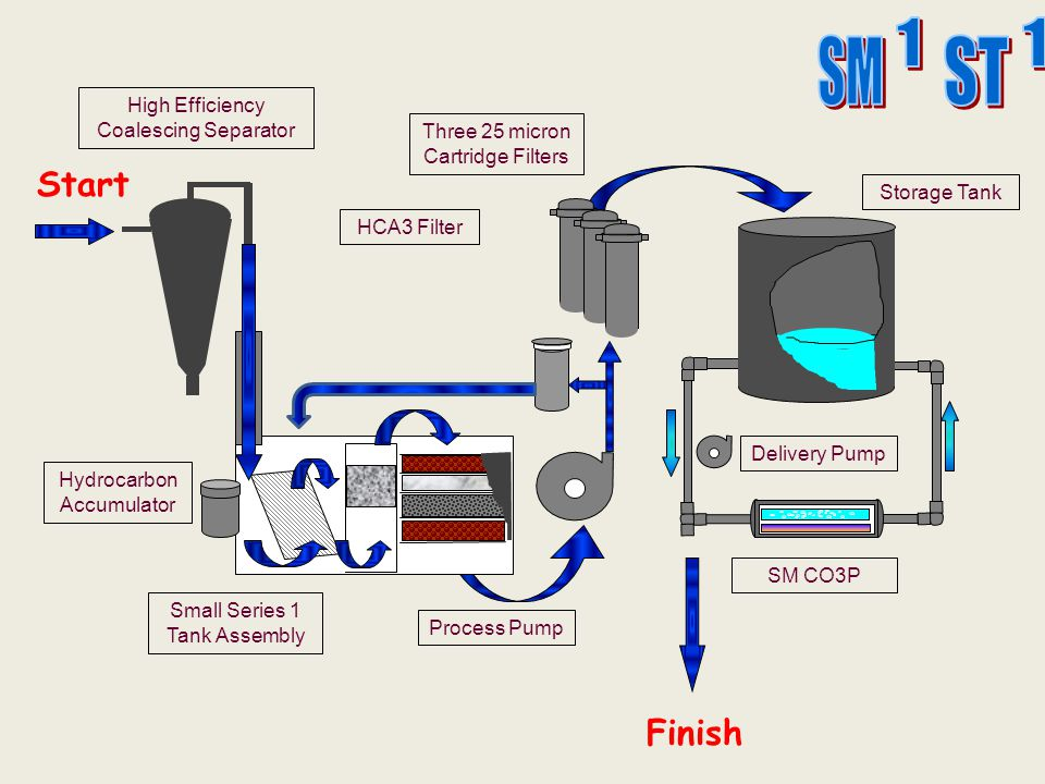 SM ST 1 1 Start Finish High Efficiency Coalescing Separator