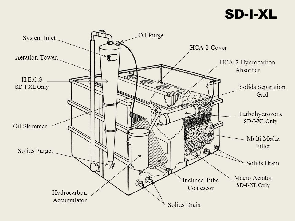 SD-I-XL Oil Purge System Inlet HCA-2 Cover Aeration Tower