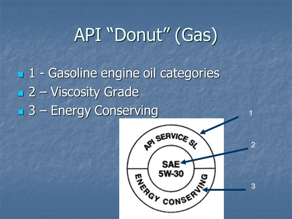 API Donut (Gas) 1 - Gasoline engine oil categories