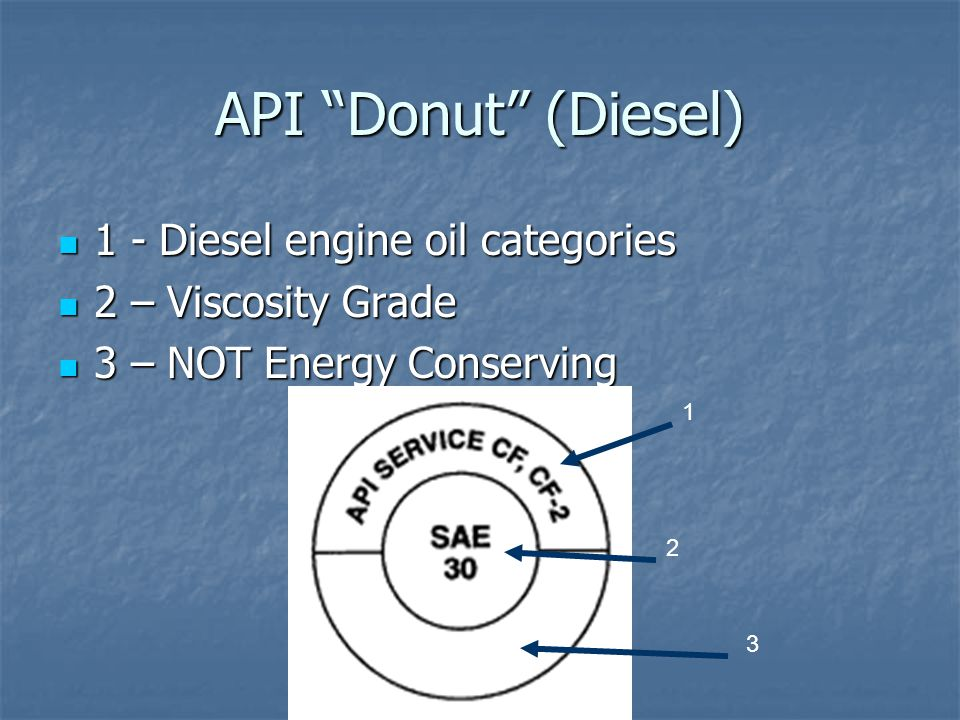 API Donut (Diesel) 1 - Diesel engine oil categories