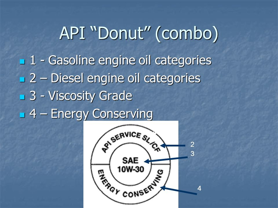 API Donut (combo) 1 - Gasoline engine oil categories