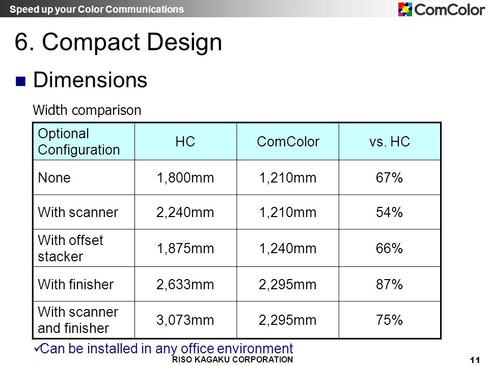 6. Compact Design Dimensions Width comparison Optional Configuration