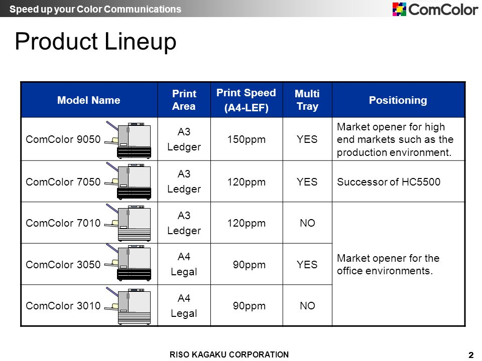 Product Lineup Model Name Print Area Print Speed (A4-LEF) Multi Tray