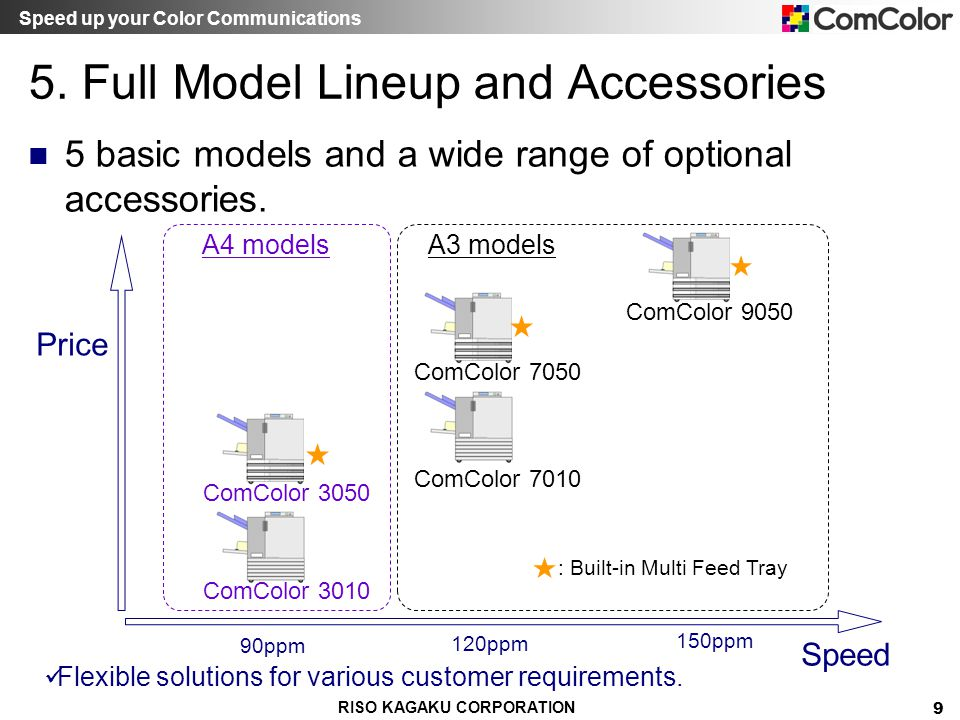 5. Full Model Lineup and Accessories