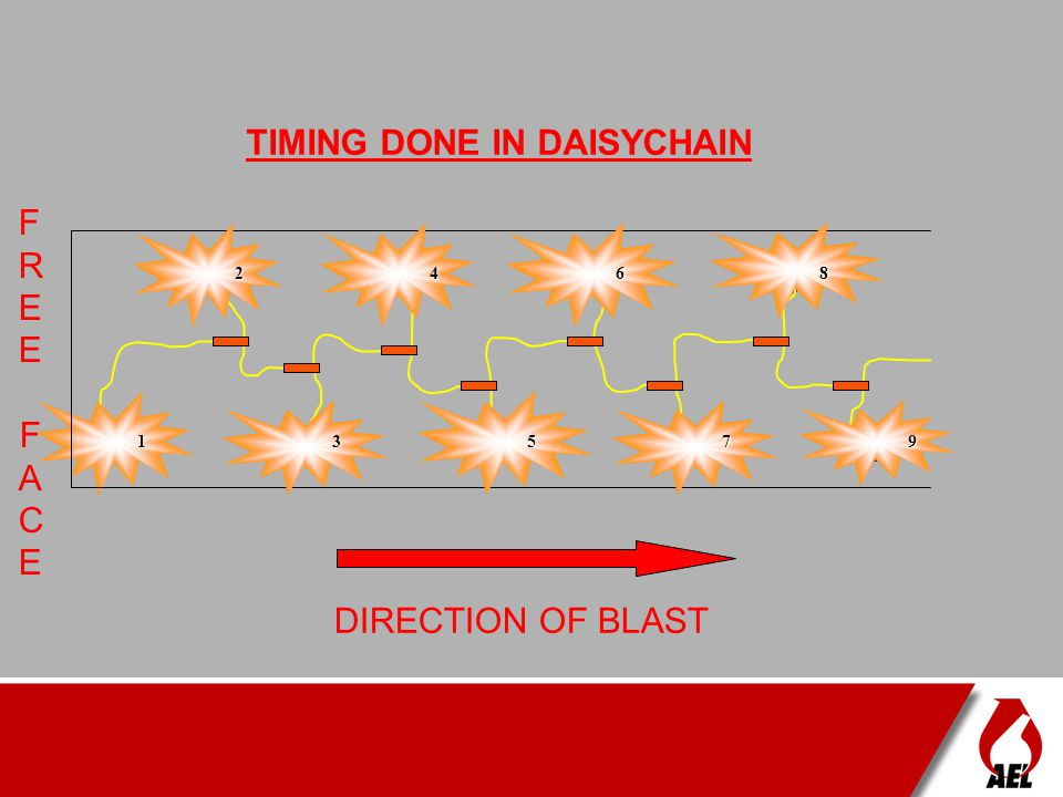 TIMING DONE IN DAISYCHAIN