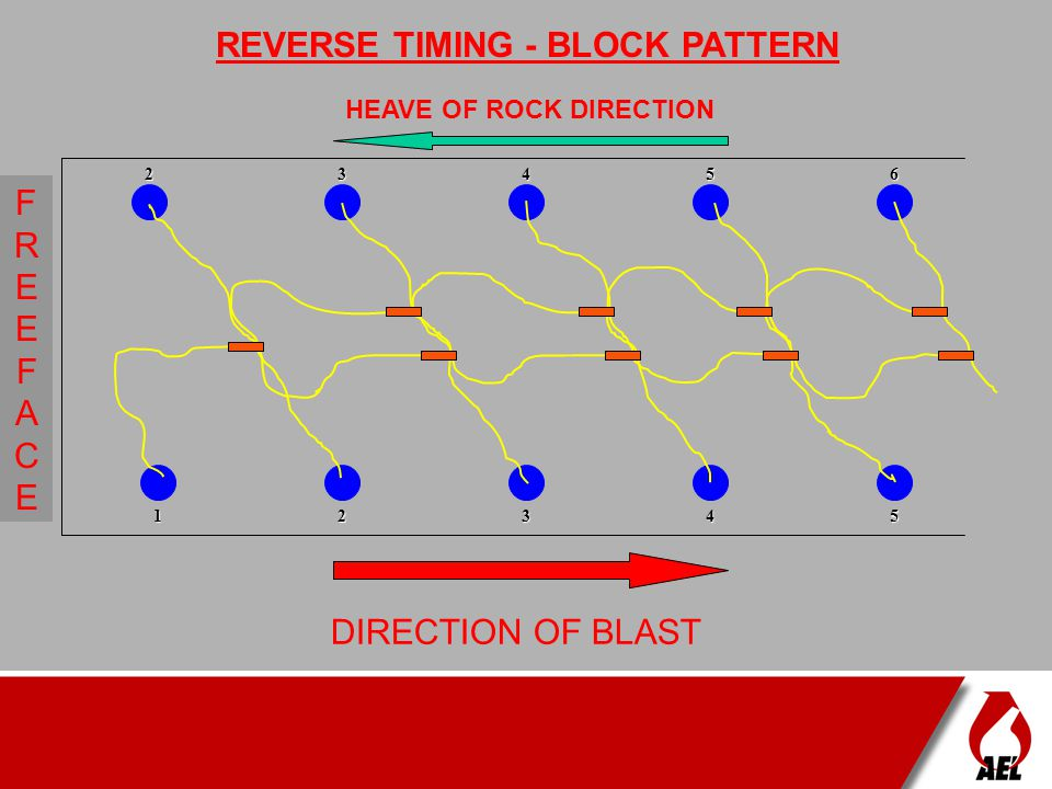 REVERSE TIMING - BLOCK PATTERN HEAVE OF ROCK DIRECTION