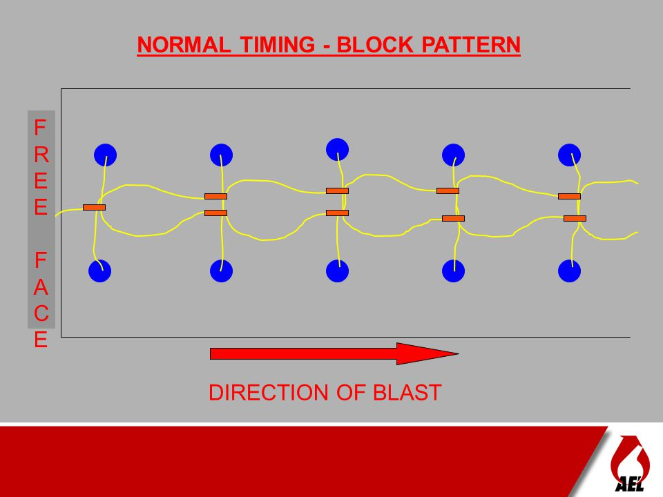NORMAL TIMING - BLOCK PATTERN