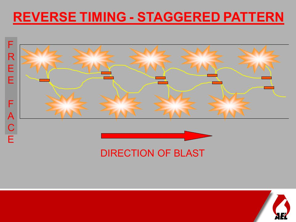 REVERSE TIMING - STAGGERED PATTERN
