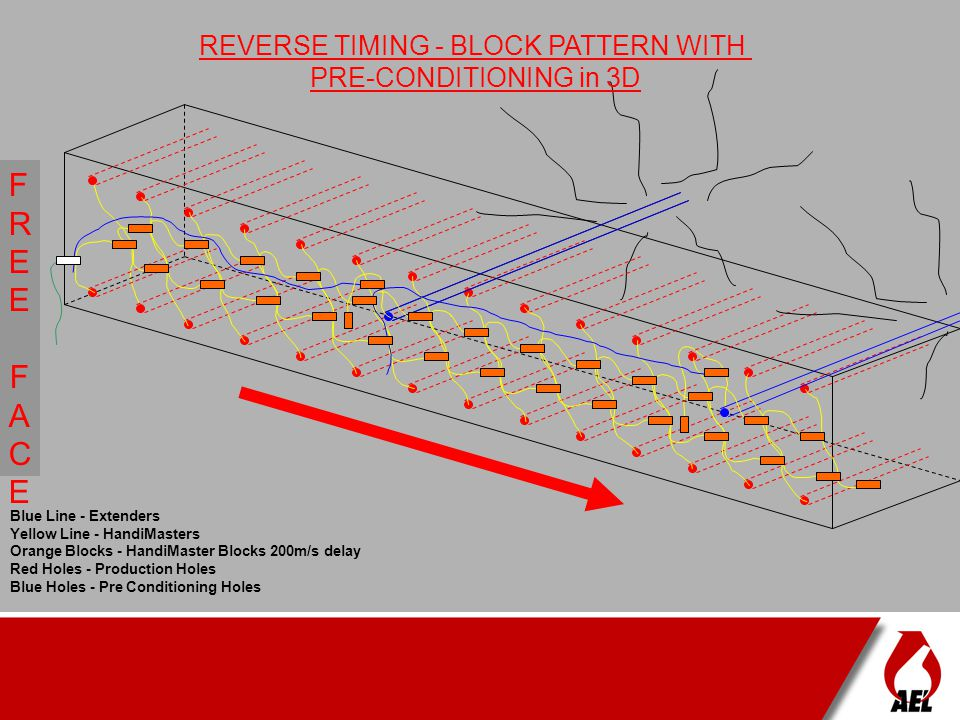 REVERSE TIMING - BLOCK PATTERN WITH