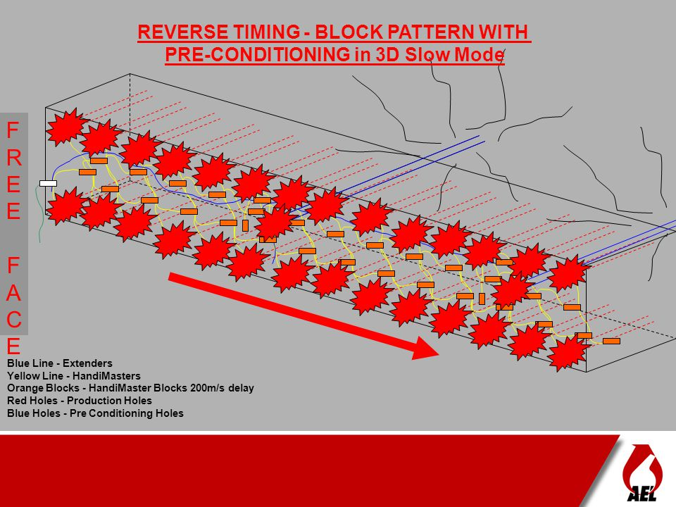 REVERSE TIMING - BLOCK PATTERN WITH PRE-CONDITIONING in 3D Slow Mode