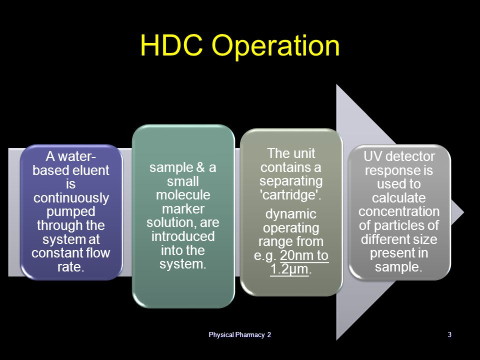 Physical Pharmacy 2 4/1/2017. HDC Operation. A water-based eluent is continuously pumped through the system at constant flow rate.